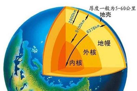 為什麼地震,