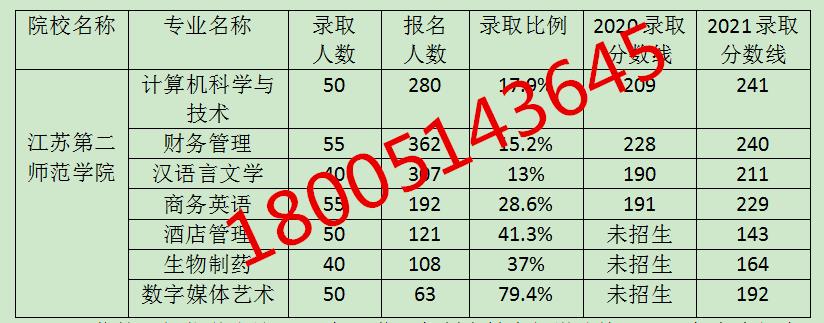 2021五年制专转本江